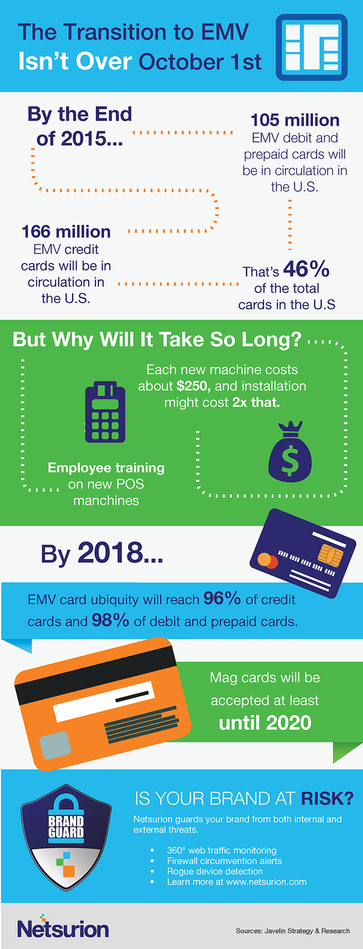 transition to EMV