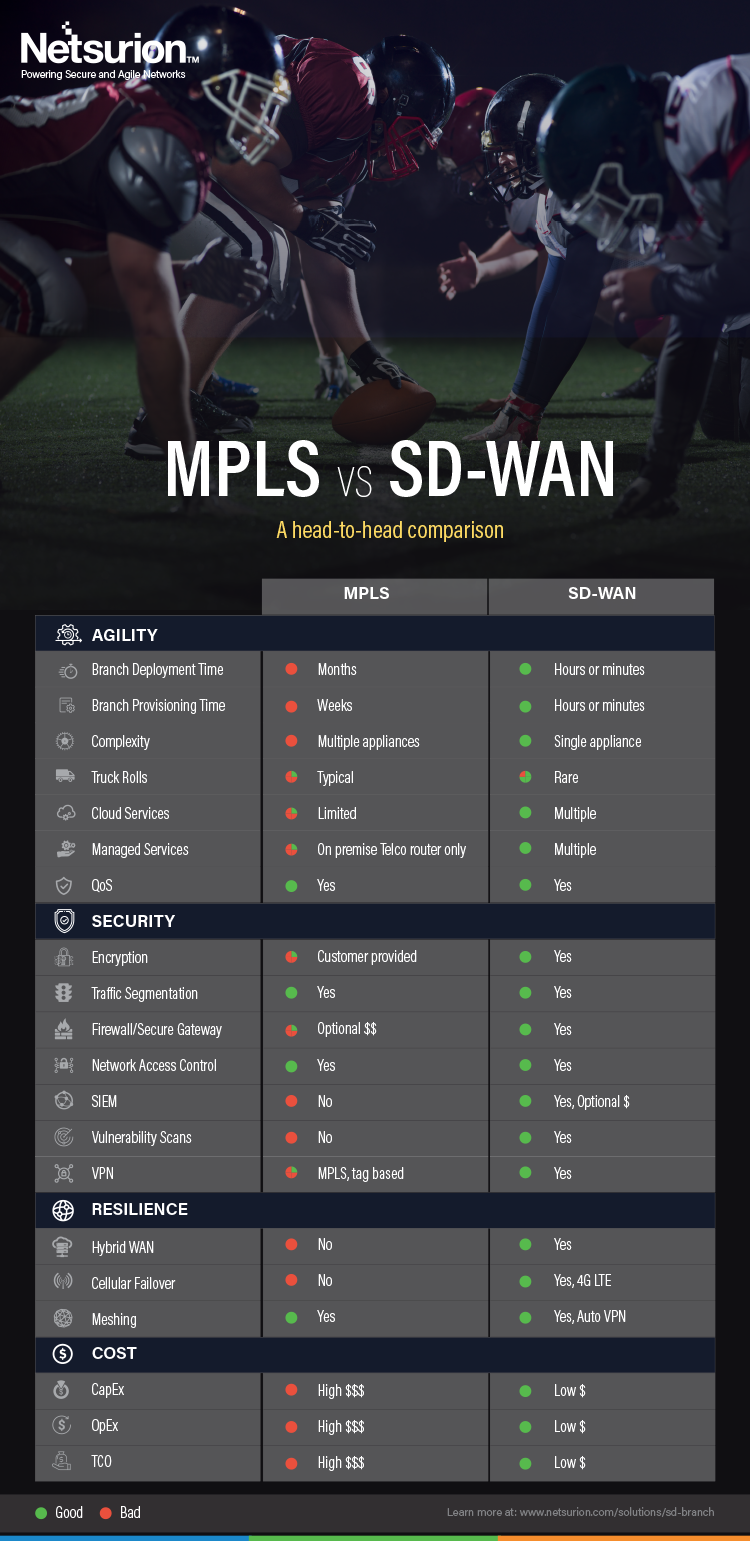MPLS vs SD-WAN: A head-to-head comparison