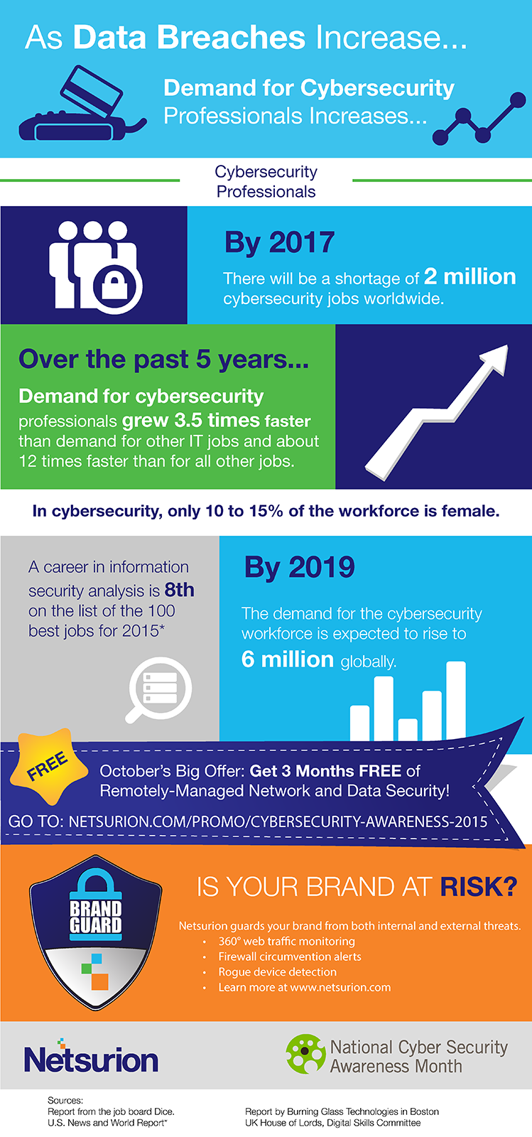 future demand for cybersecurity professionals