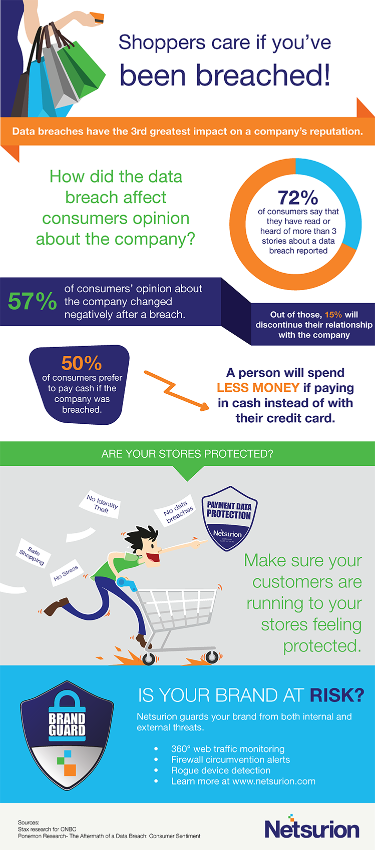 shoppers care if you have been breached infographic