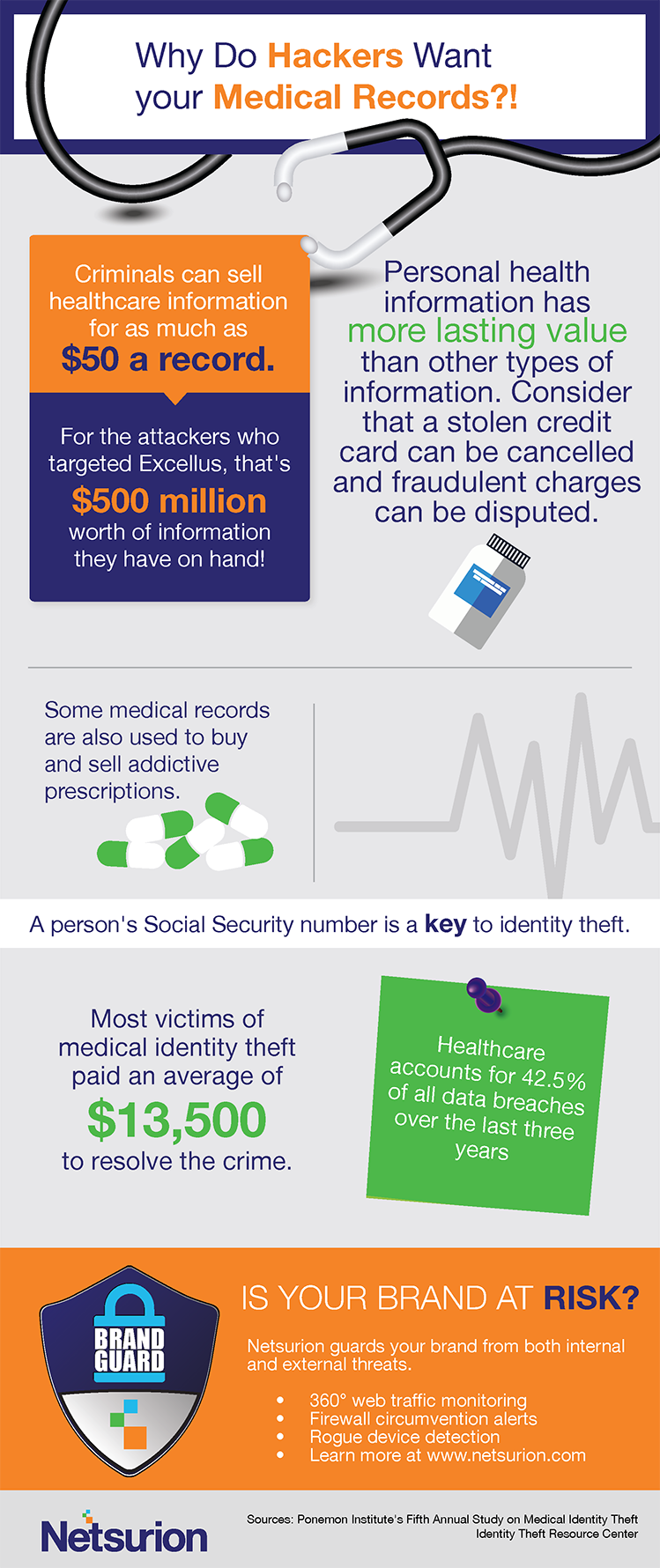 why do hackers want your medical records?