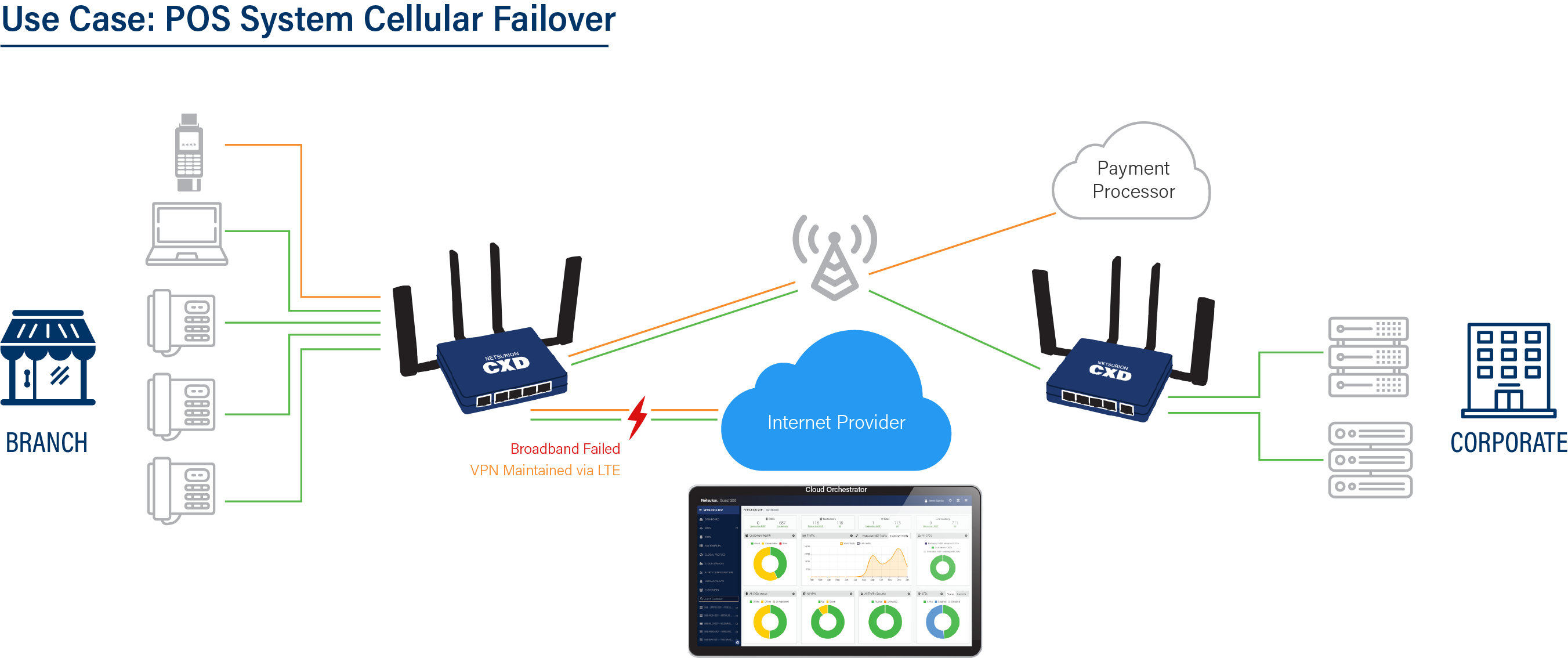 POS System Cellular Failover graphic