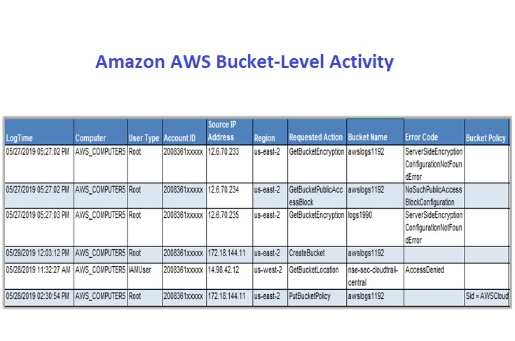 Bucket-Level-Activity