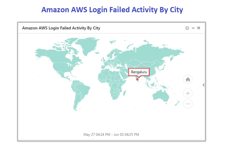 Login-Failed-Activity-City