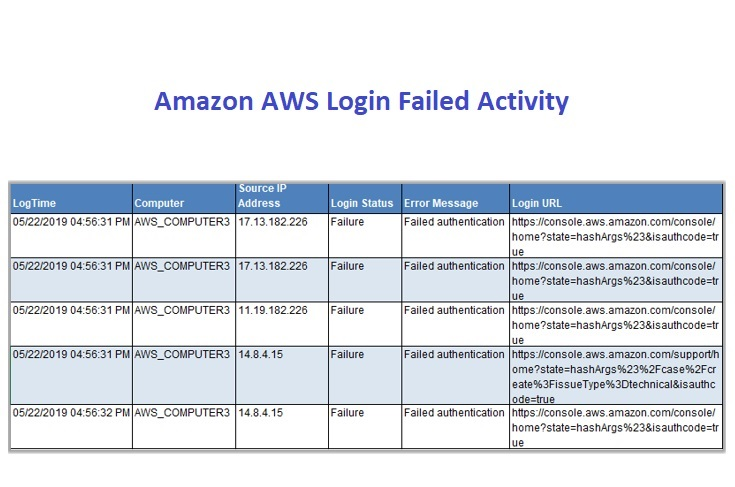 Login-Failed-Activity