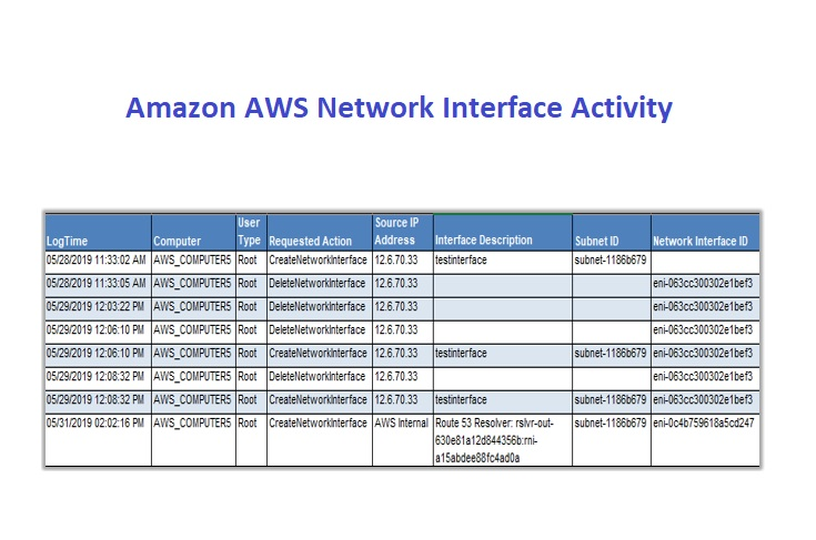 Network-Interface-Activity