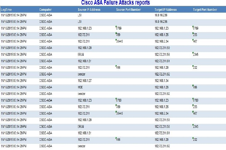 Cisco ASA Firewall SIEM & Log Event Correlation | Cisco ASA Firewall