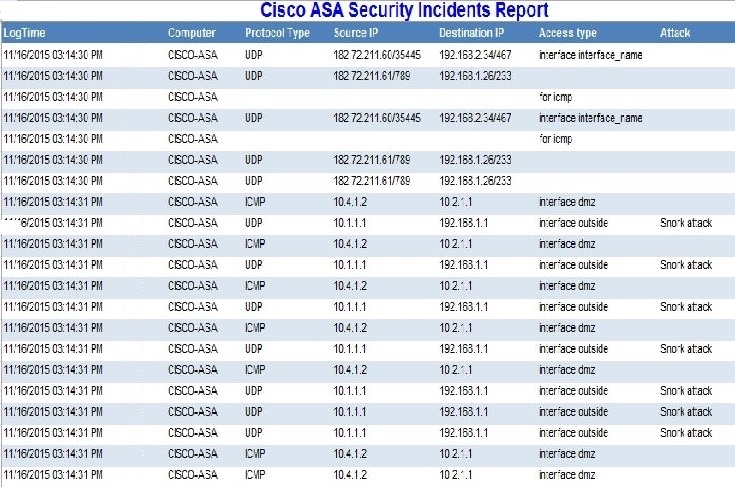Cisco ASA Firewall SIEM & Log Event Correlation | Cisco ASA