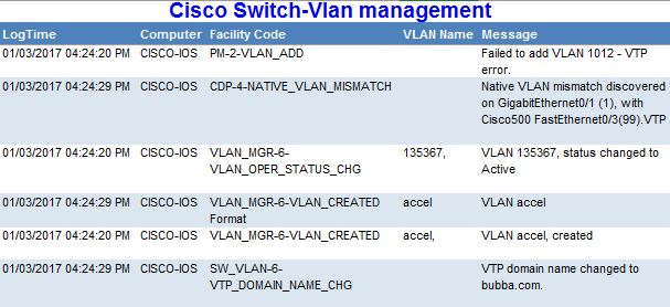Cisco Switch SIEM & Log Event Correlation | Cisco Switch Log Alerting
