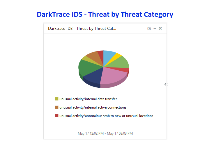 Threat Category