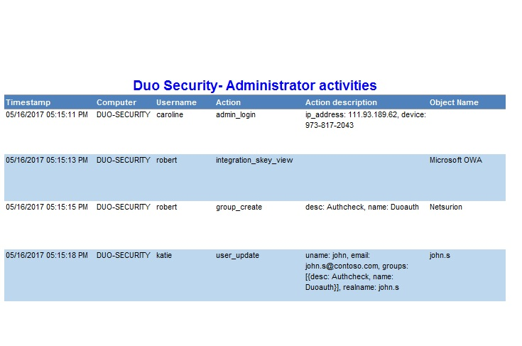 Duo Security SIEM & Log Event Correlation | Duo Security Log