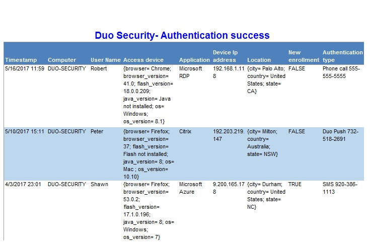 Duo Security SIEM & Log Event Correlation | Duo Security Log Alerting