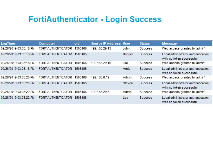 Login Success Report