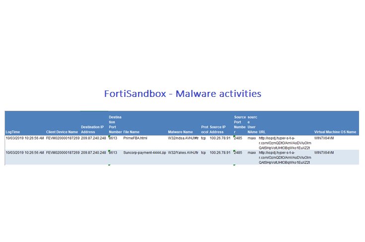 malware-activities