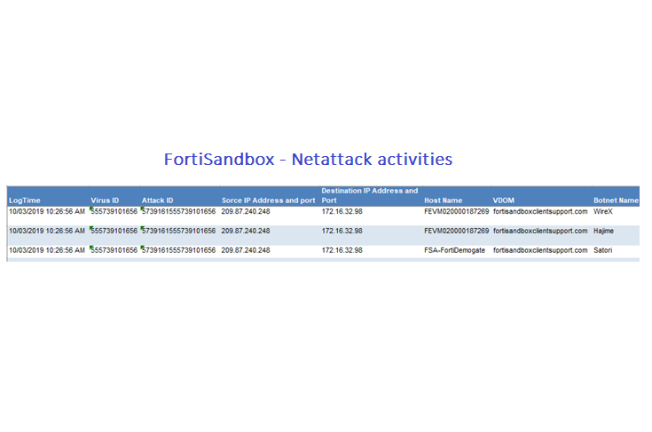 netattack-activities