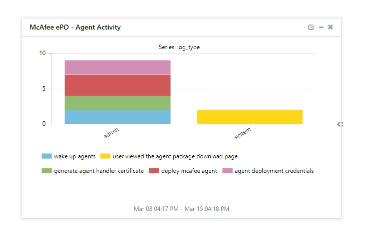 Agent Activity Dashboard