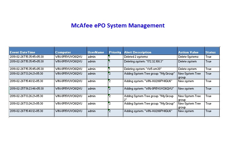 System Management Report