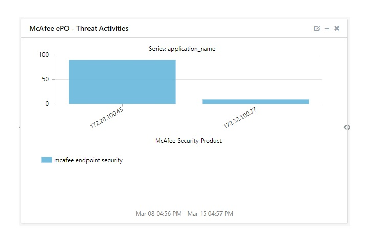 Threat Activity Dashboard