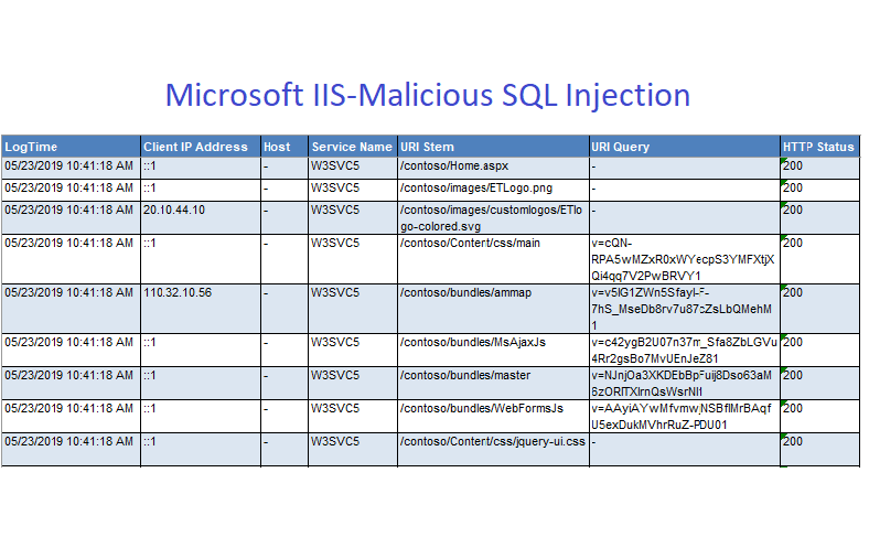 Malicious-SQL-Injection-Report