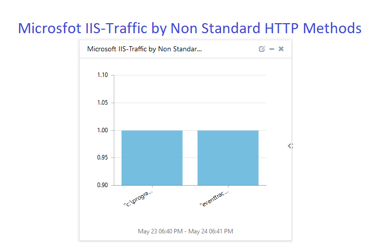 Traffic-Non-Standard-HTTP-Methods