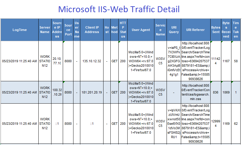 Web-Traffic-Detail-Report