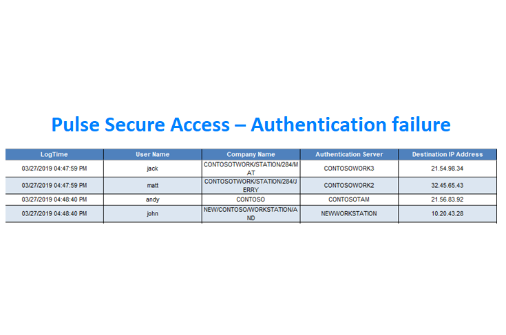 Pulse Secure Access - Knowledge Packs | EventTracker