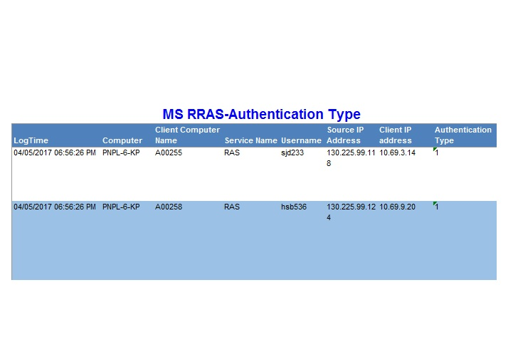 Routing and Remote Access Service(RRAS) SIEM & Log Alerting