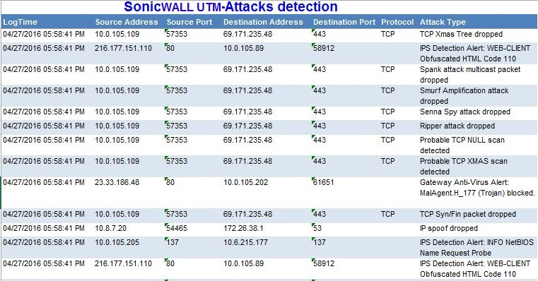 SonicWALL UTM Firewall SIEM & Log Event Correlation | SonicWALL UTM